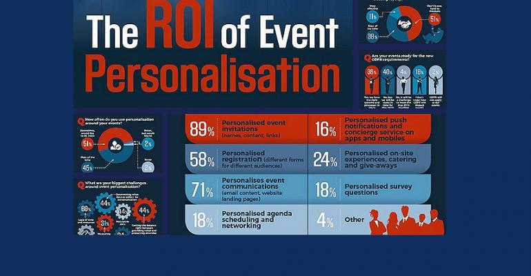 ROI of event personalization