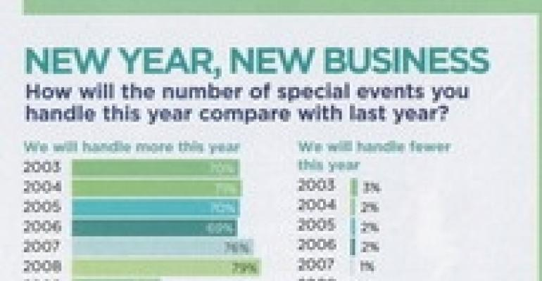 Party Rental Forecast 2011