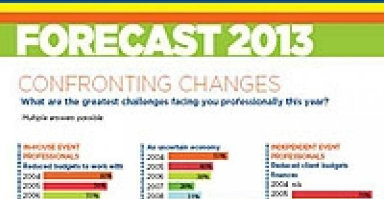Special Events' Event Industry Forecast 2013