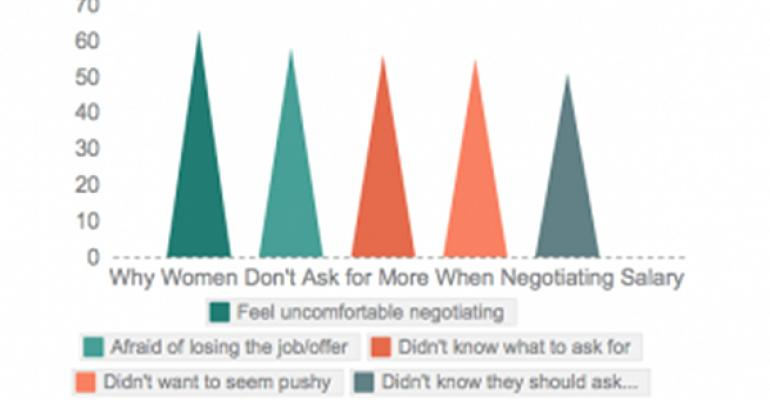 Why Women Planners Don't Make As Much as Men
