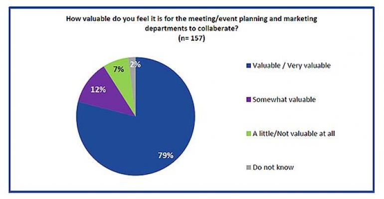 collaboration key to successful events gbta cvent survey shows