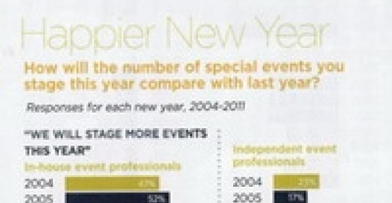 Event Planner Forecast 2011