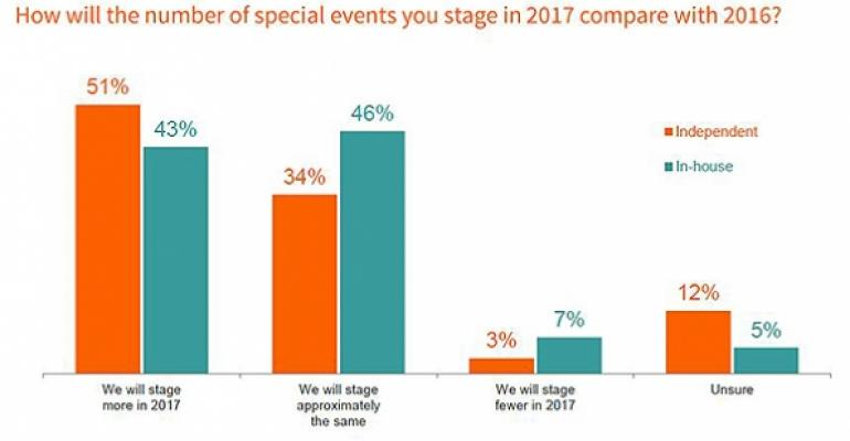 2017 Special Events forecast